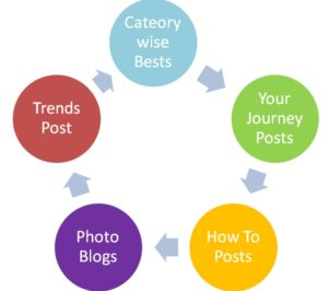 categories-post